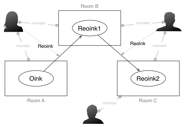 reoink